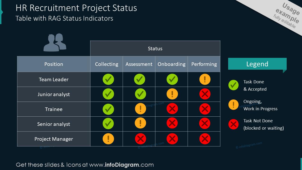 HR recruitment project status table RAG Status Indicators