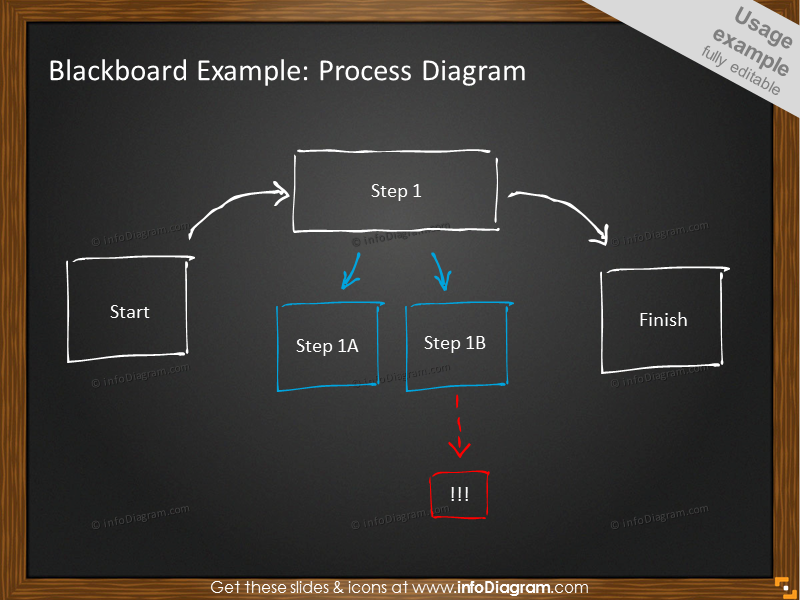 Process Diagram on Blackboard