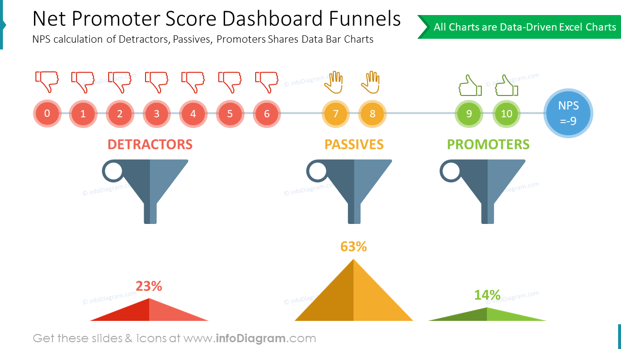 Net Promoter Score Dashboard Funnels: NPS calculation of Detractors, Passives, Promoters Shares Data Bar Charts