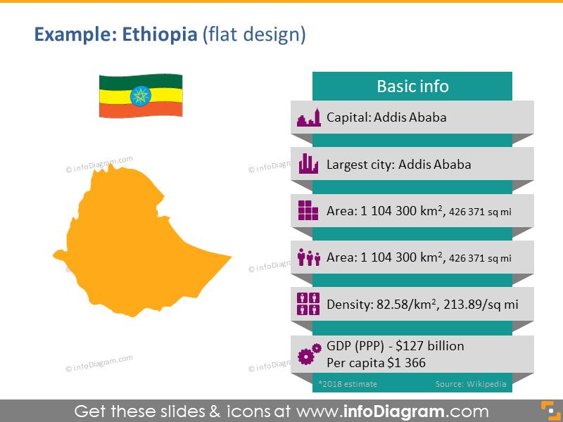 Africa Map PPTX Nigeria Flag Symbol Population density GDP
