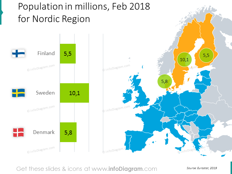 population-denmark-sweden-finland-nordic-europe-chart-ppt-map