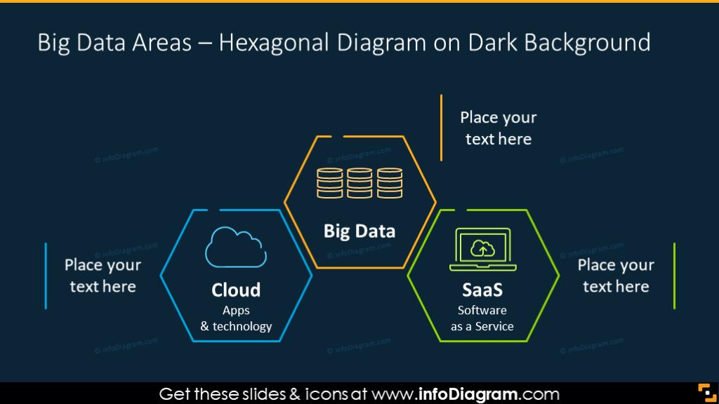 Big data technology hexagon chart on a dark background