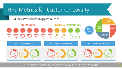 NPS Analysis Dashboards for Customer Loyalty Metrics (PPT Template)