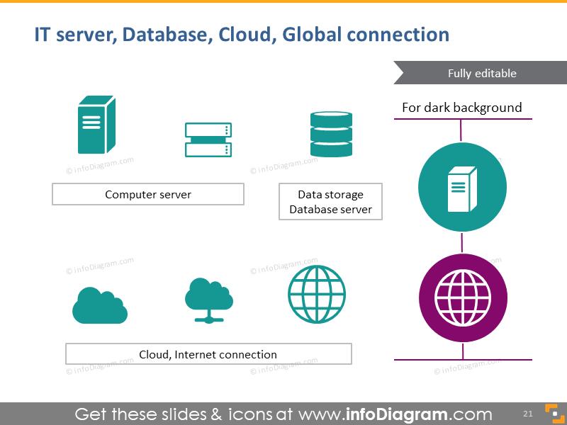 IT server, database, cloud, global connection