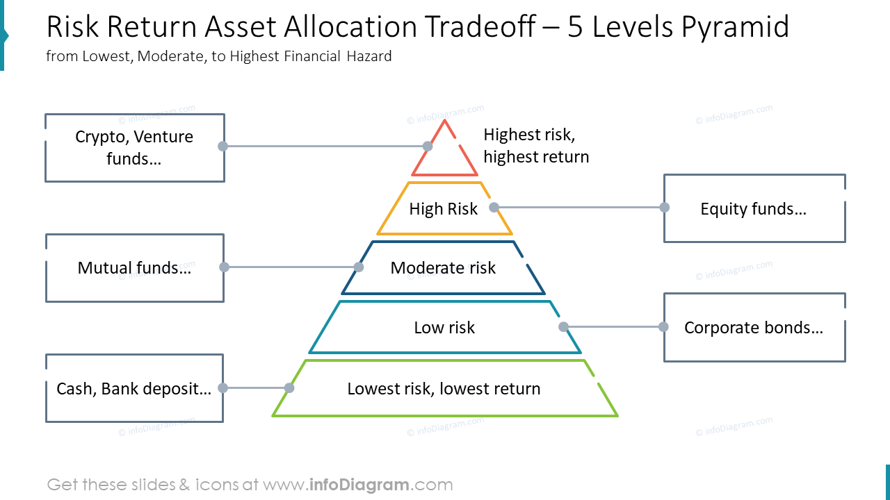 Risk Return Asset Allocation Tradeoff – 5 Levels Pyramidfrom Lowest, Moderate, to Highest Financial Hazard