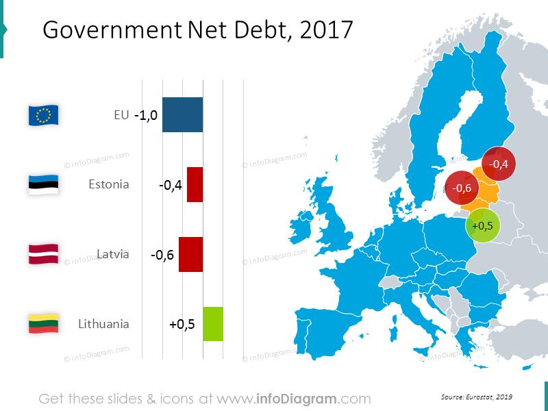 Government net debt EU graphics: Estonia, Latvia, Lithuania