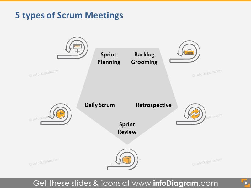 5 Types of Scrum Meetings