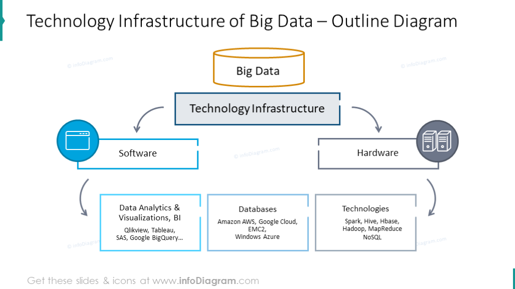 Technology infrastructure of big data diagram