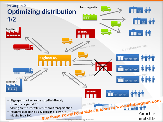 optimizing distribution food supply chain supplier fresh vegetable