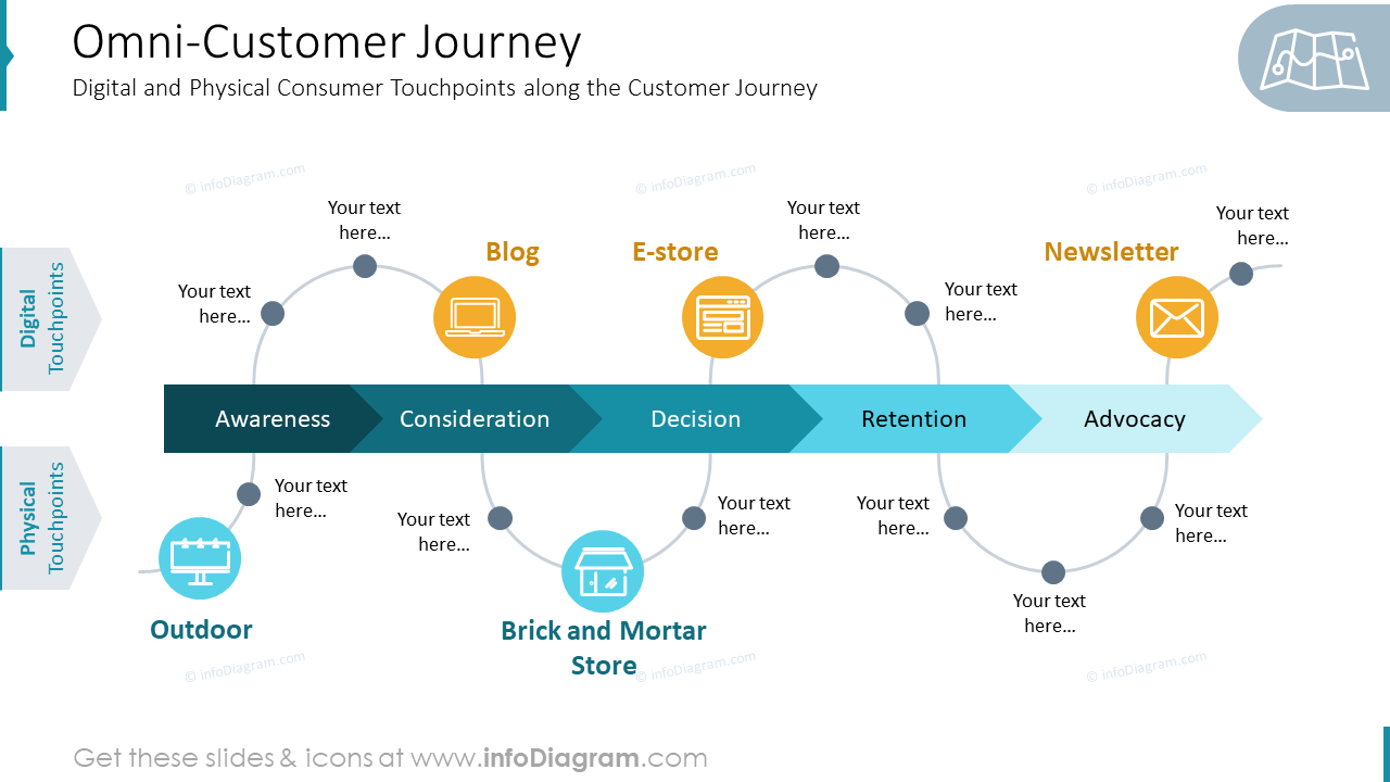 Omni-Customer JourneyDigital and Physical Consumer Touchpoints