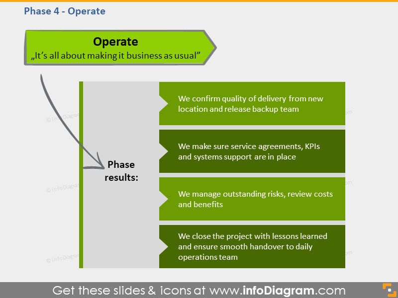 operate phase results goal BPO transition schema slide ppt