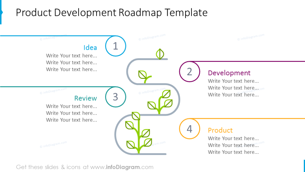 Product development roadmap illustrated with growth plant graphics