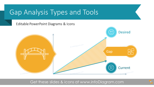 Gap Analysis Types and Tools Presentation (PPT Template)