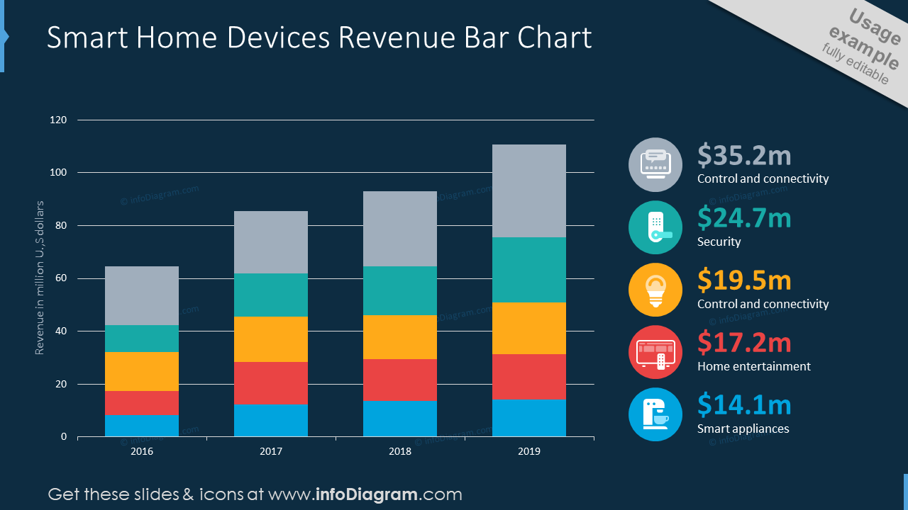 Smart home devices revenue showed with bar chart