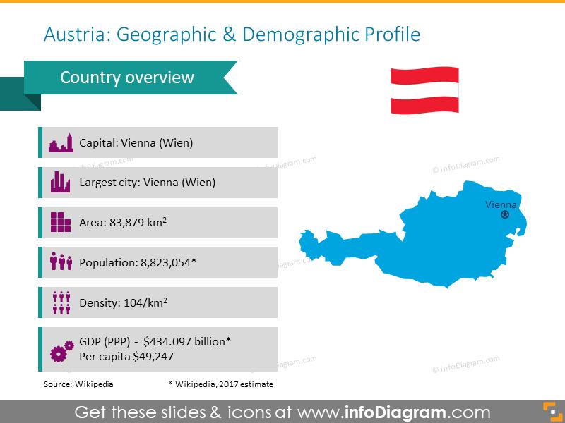 Austria geographic and demographic profile