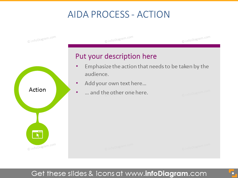 AIDA Process - Action