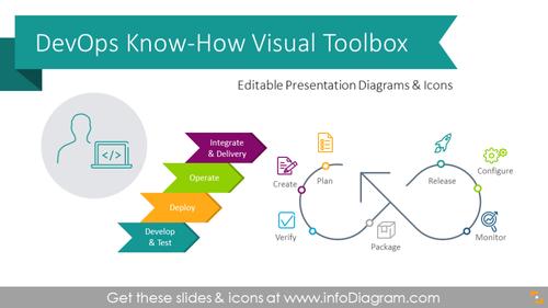 DevOps Know-How Presentation Toolbox (PPT diagrams)