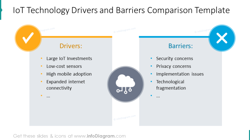IoT technology drivers and barries comparison diagram with flat icons