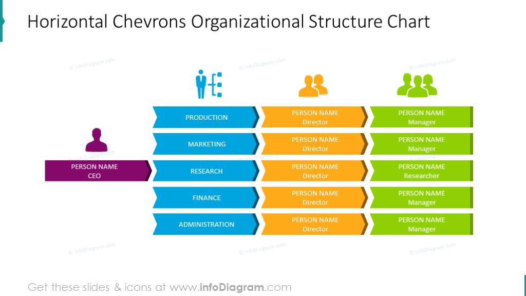Employee horizontal chart