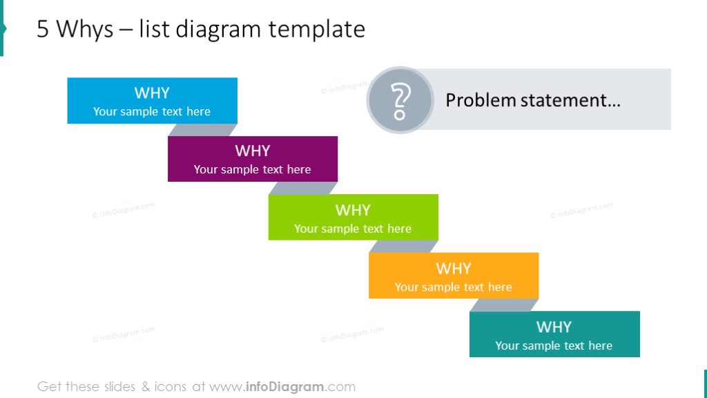 Five why's list presented with step list diagram