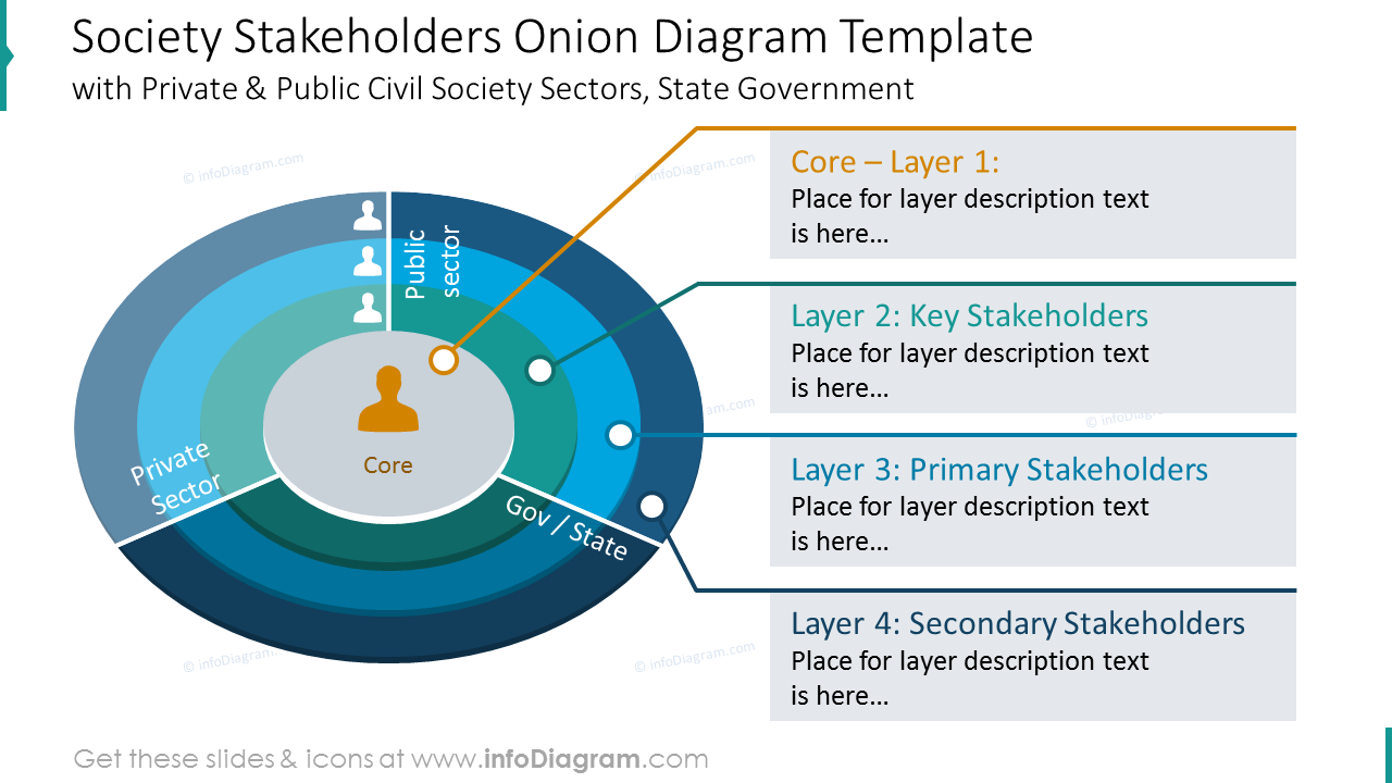 Society stakeholders onion diagram example