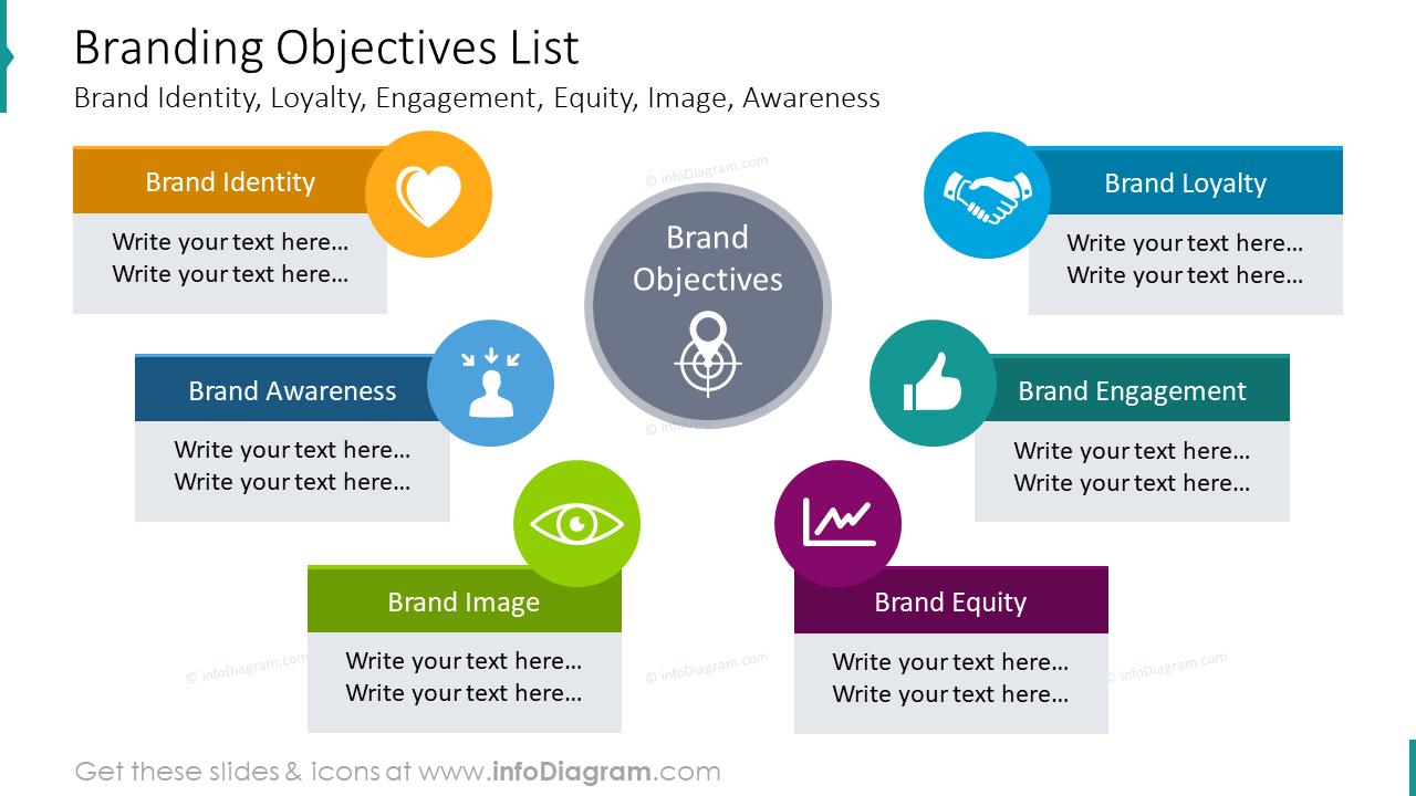 Branding objectives list