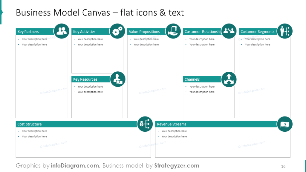 Business model canvas with post-its and bullet point description