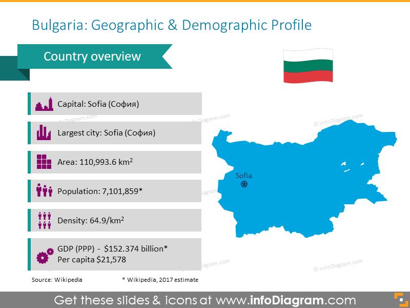 Bulgaria Geographic and Demographic Profile