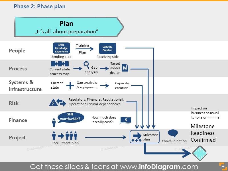 plan phase process transition framework pptx flowchart
