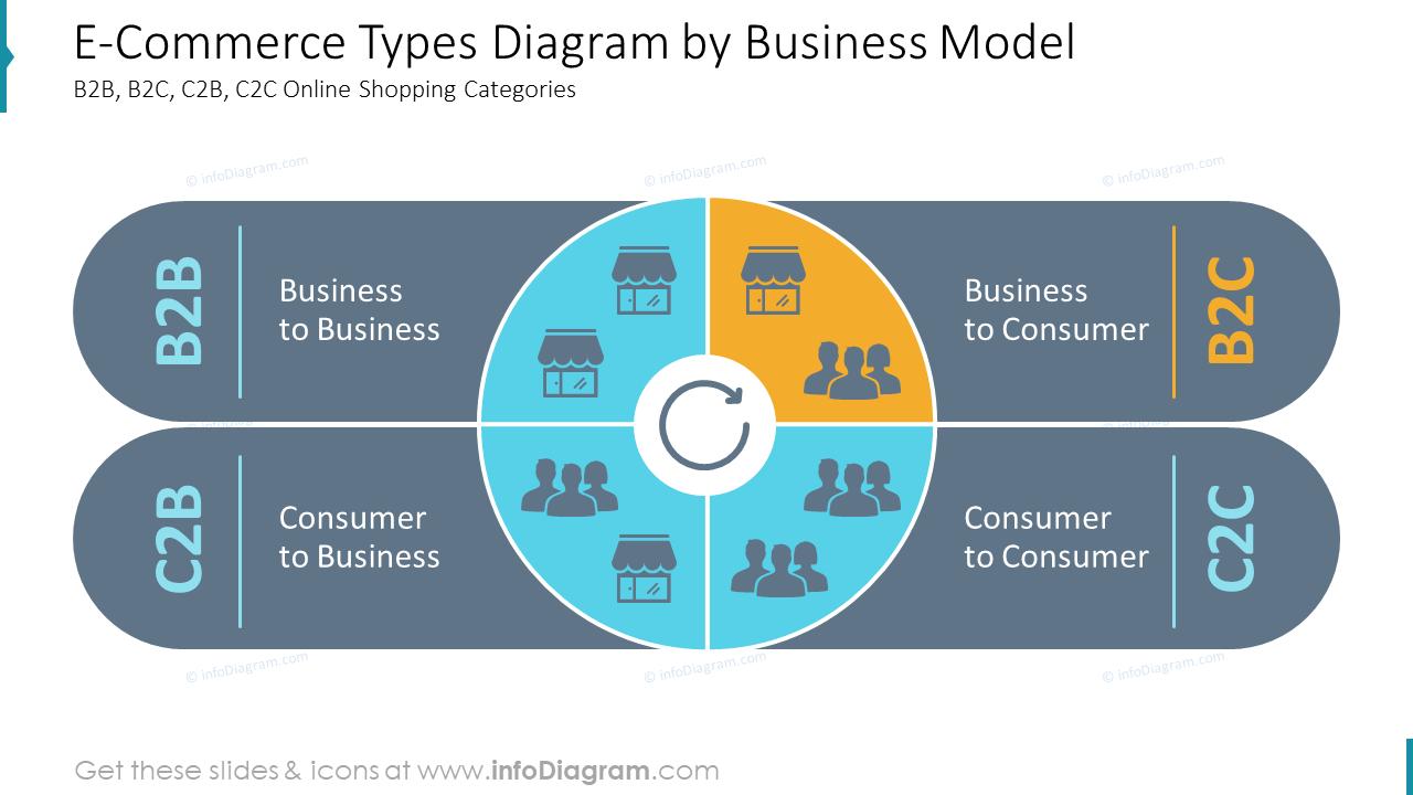 E-Commerce Types Diagram by Business ModelB2B, B2C, C2B, C2C Online Shopping Categories