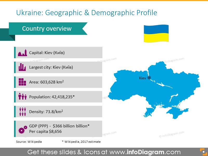 Ukrainian Geographic and Demographic Profile