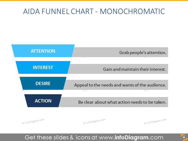AIDA Funnel Chart - Monochromatic