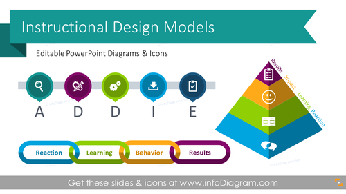 Instructional Design Models ADDIE, SAM diagrams (PPT template)