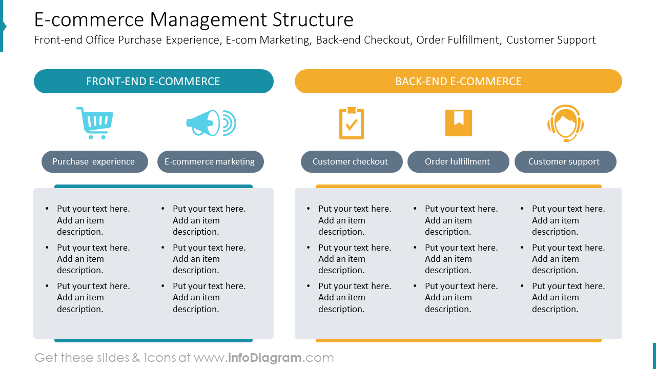 E-commerce Management StructureFront-end Office Purchase Experience, E-com Marketing, Back-end Checkout, Order Fulfillment, Customer Support