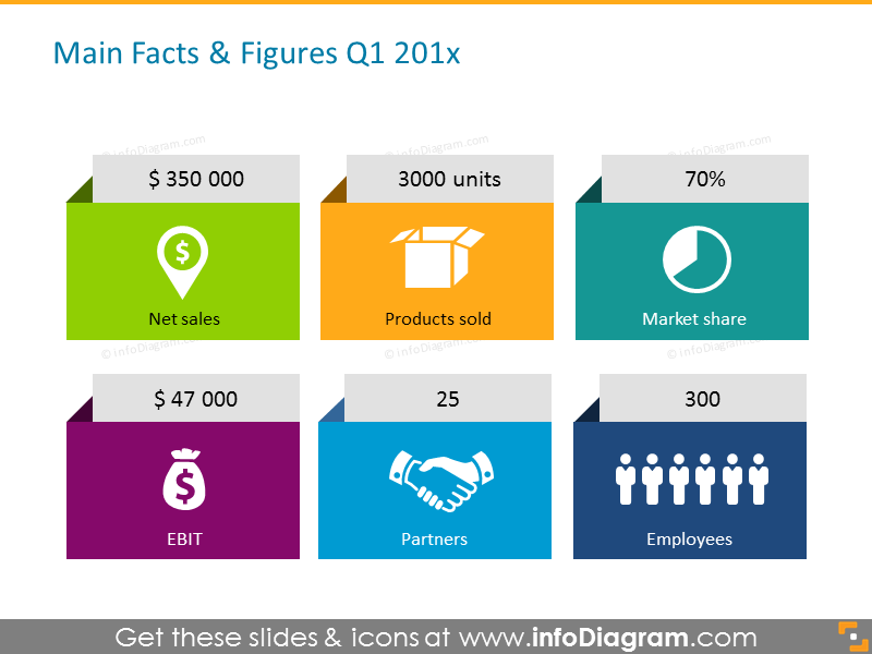Financial main facts and figures quarterly