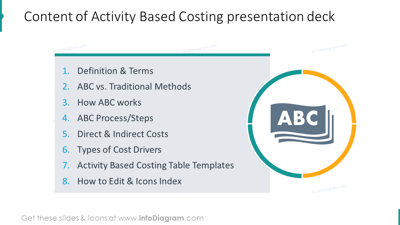 Activity-based costing presentation deck content