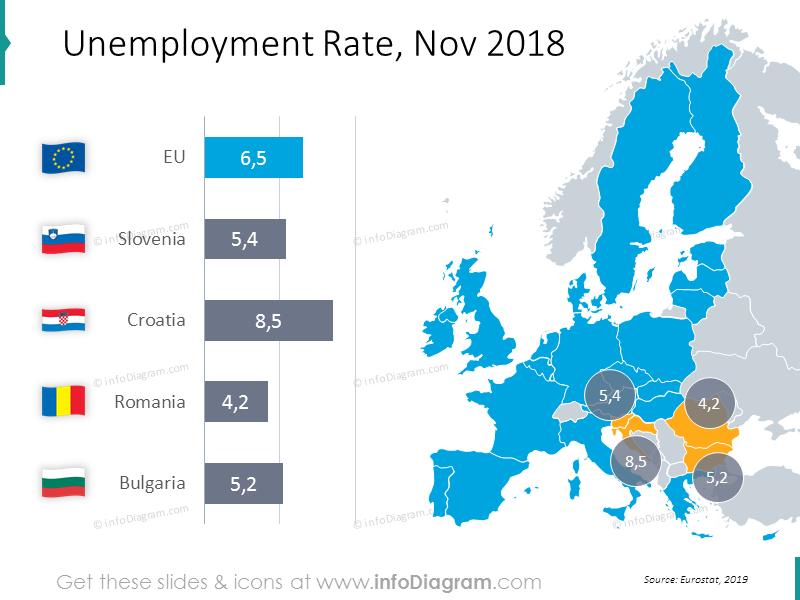 Unemployment Rate chart with map November 2018: Slovenia, Croatia, Romania, Bulgaria