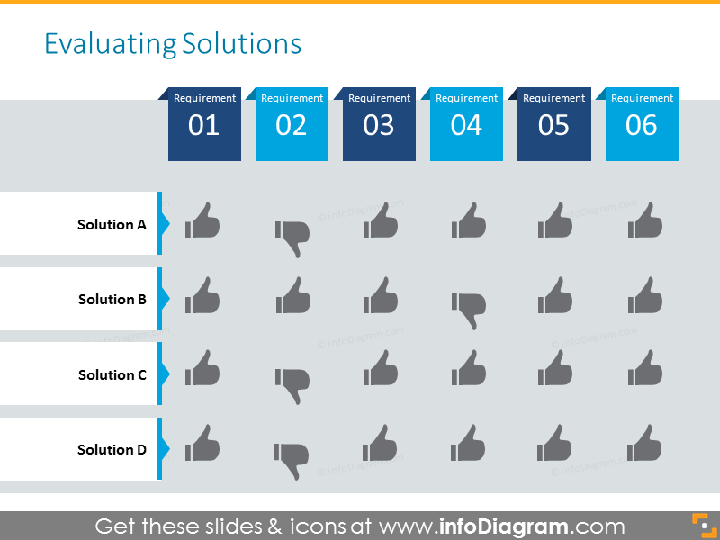 Table for solutions evaluations with status signs