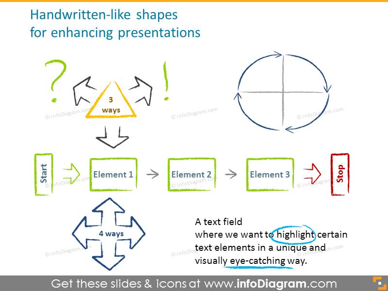 Handwritten-like shapes for enhancing presentations
