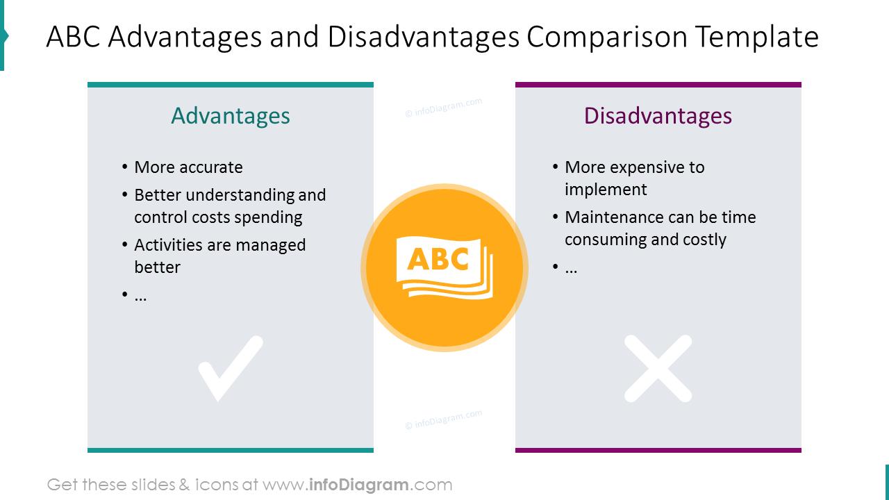 ABC advantages and disadvantages comparison list