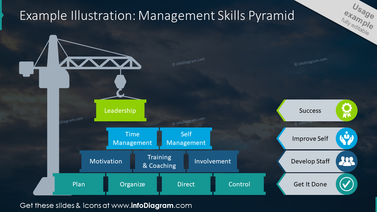 Management skills pyramid templete on dark background