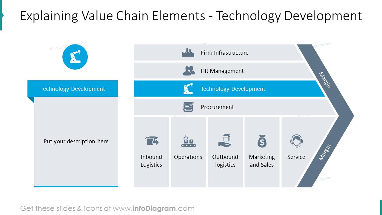 Technology development as an element of value chain model