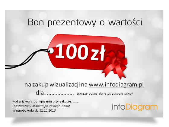 Bon prezentowy 100 zł na zakup pakietów infoDiagram