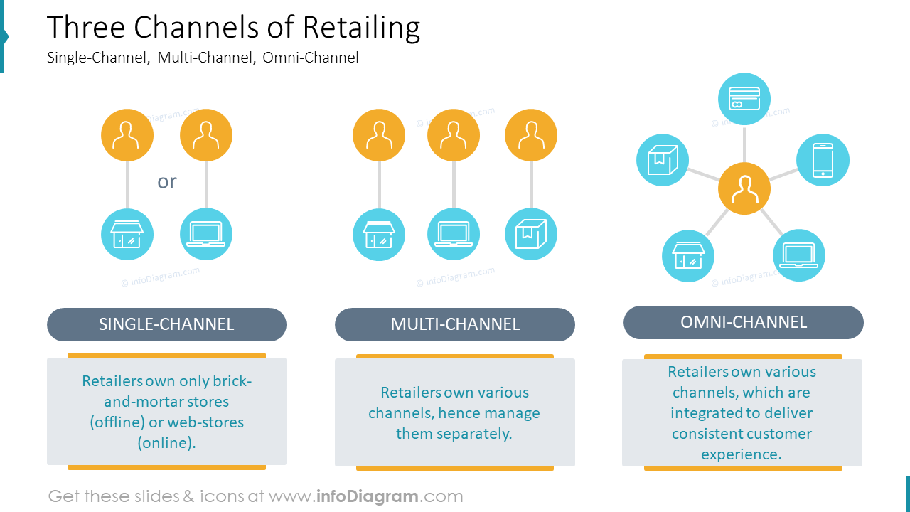Three Channels of RetailingSingle-Channel, Multi-Channel, Omni-Channel