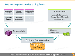 Big data opportunity cheaper cloud products