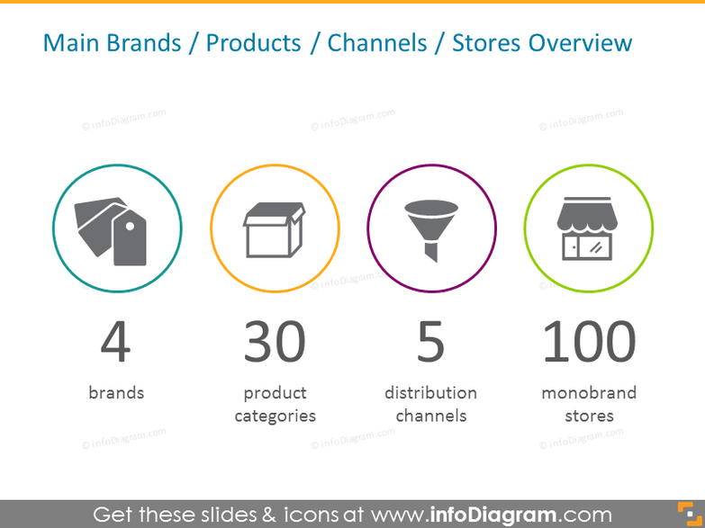 Retail main brands, products, channels