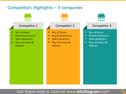 Retail Competitors Highlights: brand awareness
