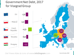 Government Debt Visegrad four group