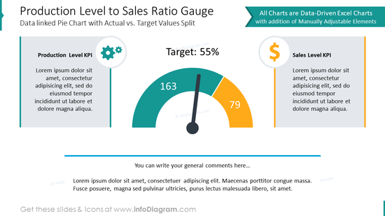 Production level to sales ratio gauge charts