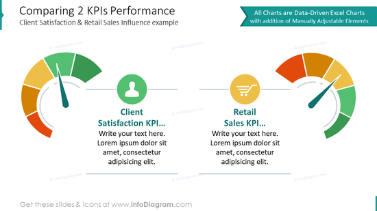 Comparing two KPIs performance template